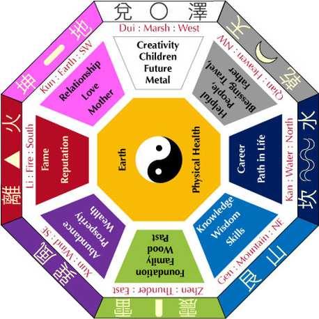 feng shui bagua illustrated with FLOR carpet tiles HomeCrafts - feng shui garten bagua