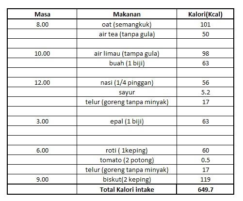 Rahasia Bakar 100 Kalori Agar Susut 6 Kg