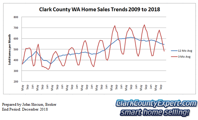 Clark County Home Sales December 2018- Units Sold