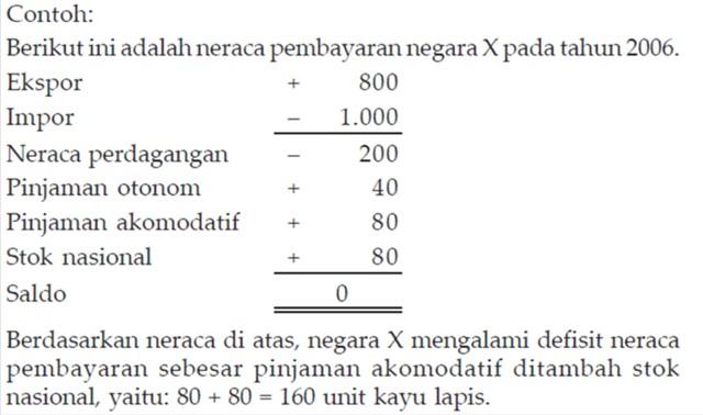 Contoh Soal Neraca Perdagangan Kumpulan Soal Pelajaran 2