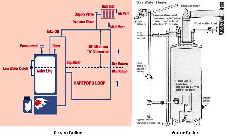 Steam Boiler Heating System Diagram - Block And Schematic Diagrams •