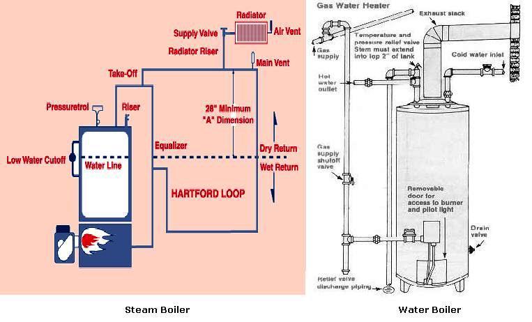 Boiler System: Types Of Boiler System
