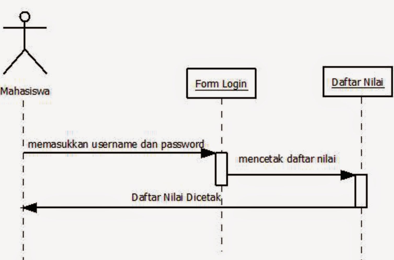 Use Case dan Sequence Sistem Informasi Akademik | Viona 25