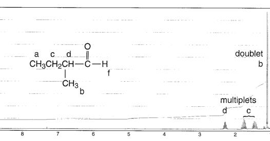 Chemistry: Aldehyde NMR