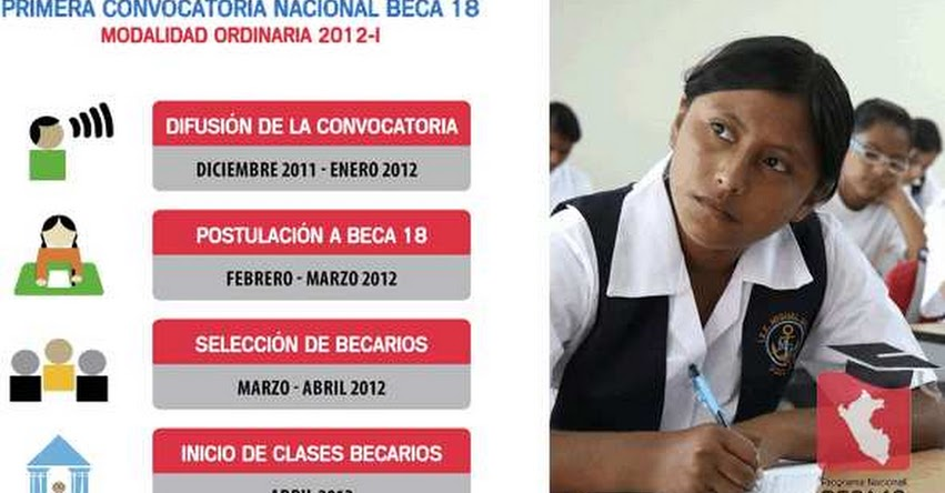 CONVOCATORIA «BECA 18» Cronograma de Inscripción - www.beca18.gob.pe