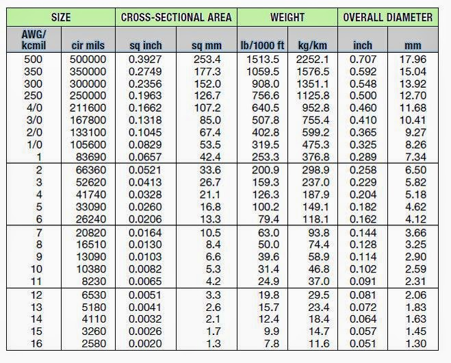 Wire size chart kcmil image collections wiring table and diagram wire size chart kcmil greentooth Gallery