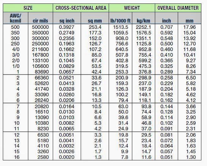 42 gauge wire converter wire center wire gauge conversion chart gallery chart design for project rh collegepaperwriters info standard wire gauge conversion wire gauge equivalents keyboard keysfo Gallery