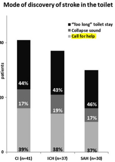 図:トイレ中の脳卒中で助けを呼べた割合