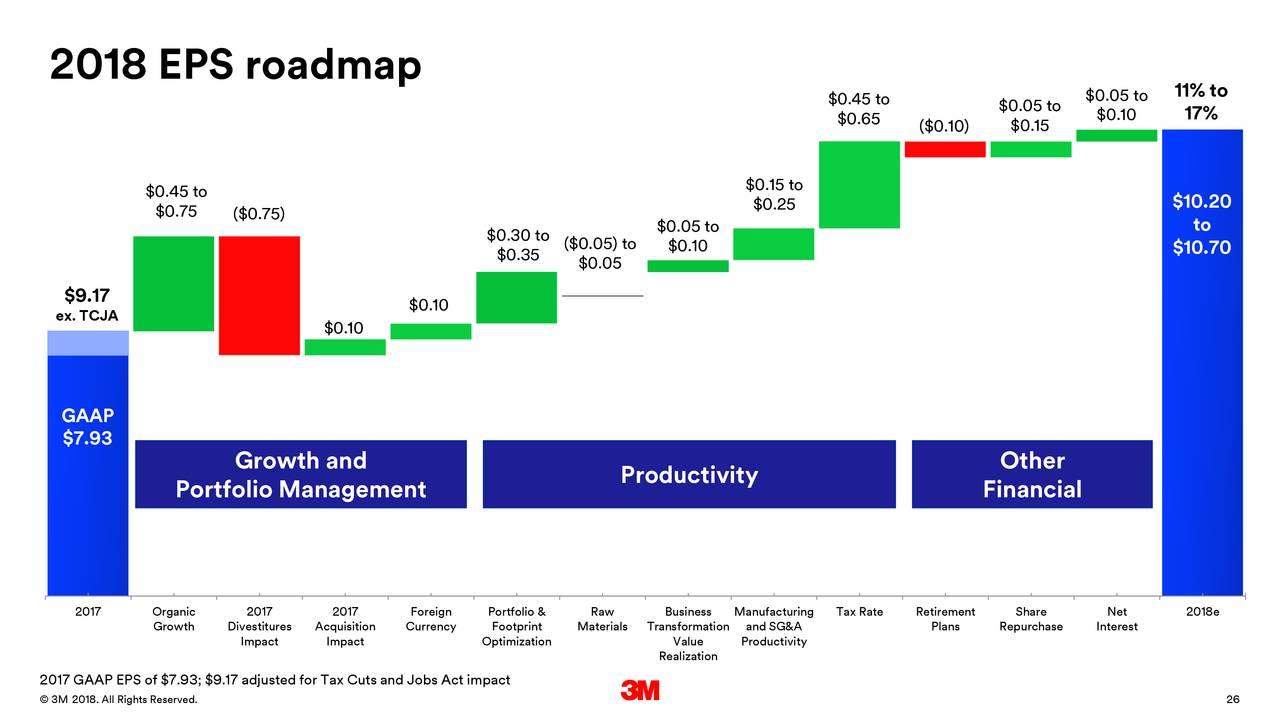 3M (MMM) Dividend Stock Analysis - Dividend Growth Investor