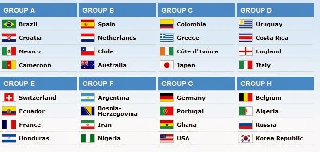 Hasil Drawing Piala Dunia Brazil