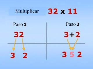 Cómo multiplicar por once