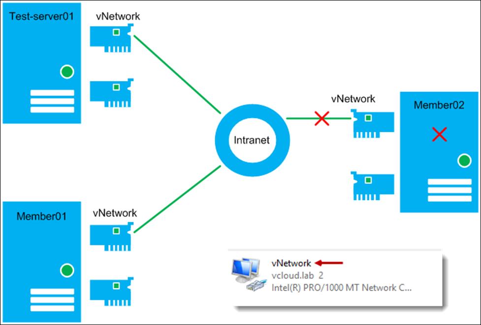 vGeek: Powershell: Change DNS ip addressess remotely on