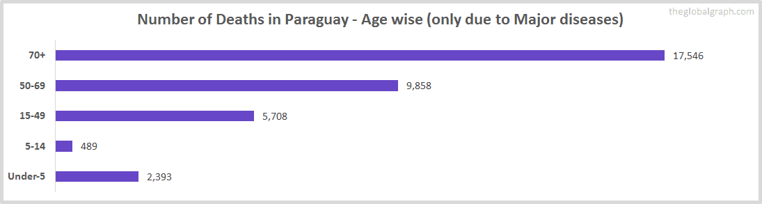 Number of Deaths in Paraguay - Age wise (only due to Major diseases)