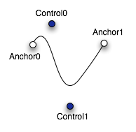 Codedependent: Curved Motion in Android