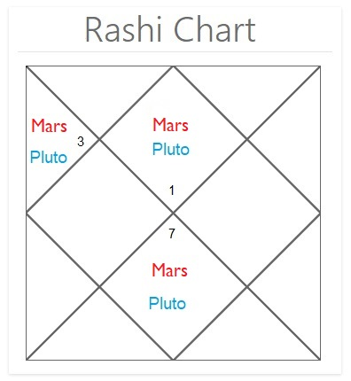 Mangal Dosha will not kill your spouse but certain planetary placement of Mars in your chart will make family life difficult. Planetary Placements in Nadi Astrology. Cisun.