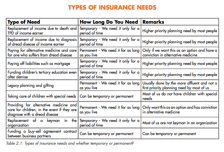 Sg budget babe should i buy term or whole life insurance common misconceptions about term insurance vs whole life insurance plans platinumwayz