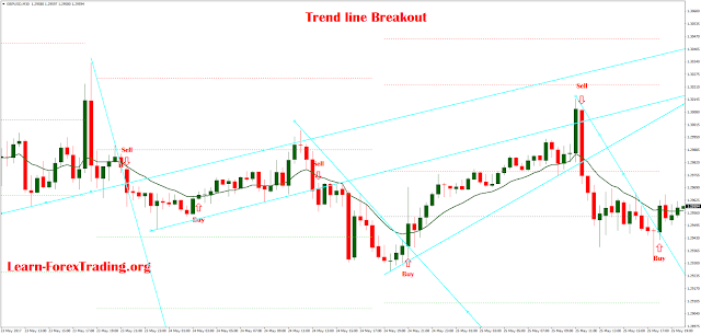 Trend line breakout with 34 EMA
