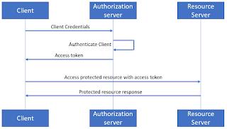 Oracle SOA / Java blog