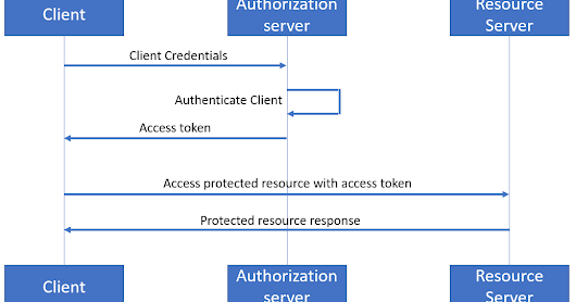 Securing Oracle Service Bus REST services with OAuth2 (without using additional products)