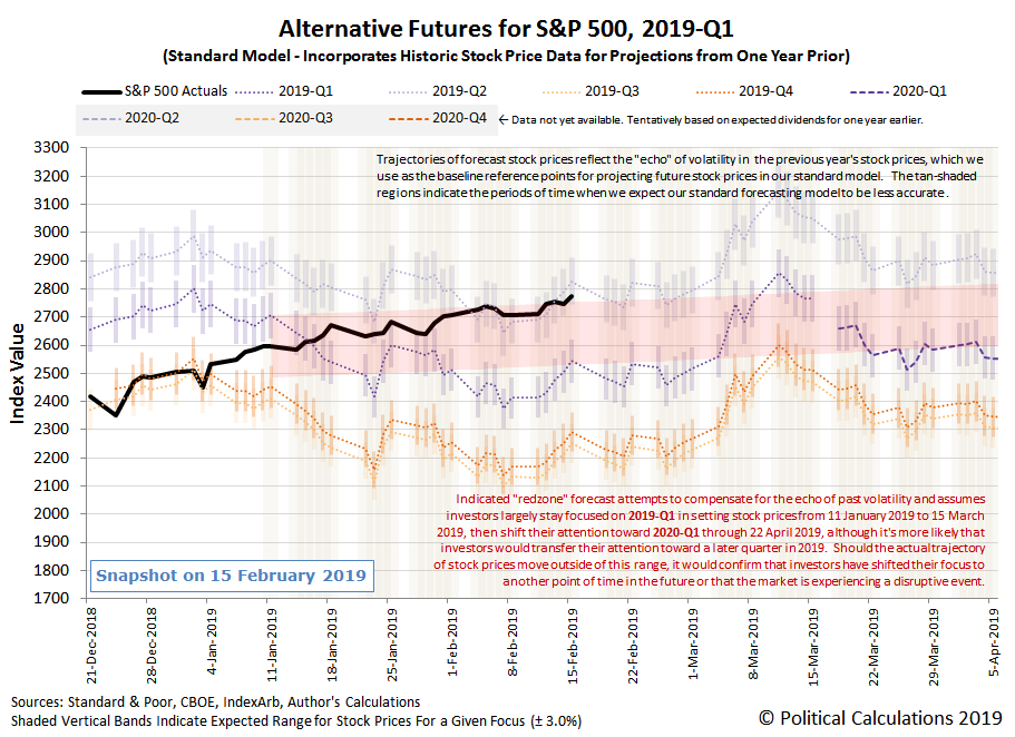 Alternative Futures - S&P 500 - 2019Q1 - Standard Model with Annotated Redzone Forecast - Snapshot on 15 Feb 2019