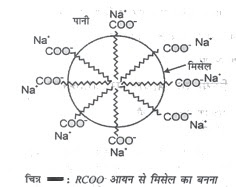 शंघटिट कोलॉइड