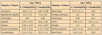 Πηγές βιταμίνης Ε.