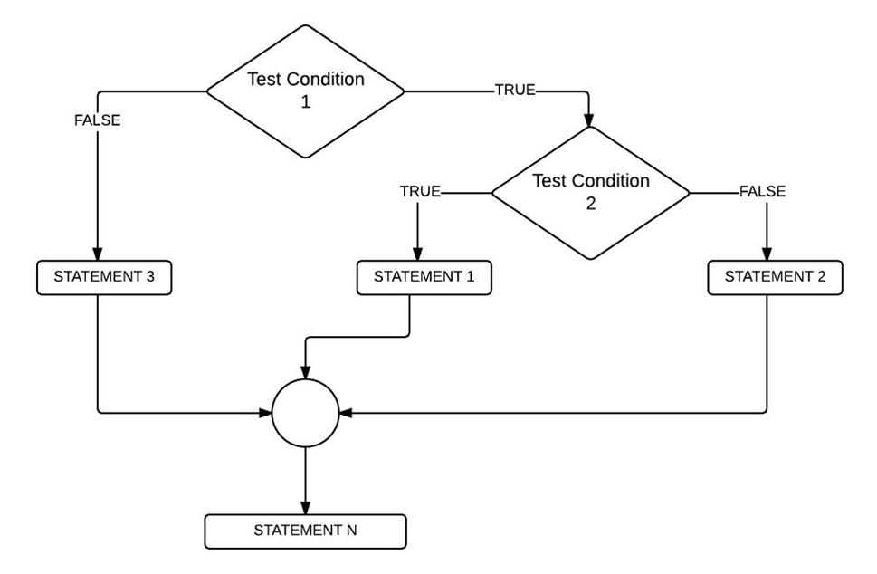 Java nested if statement