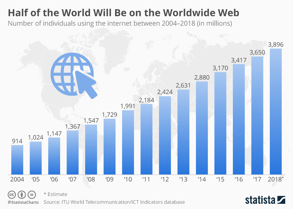 Infographic - Half of the World Will be on the Worldwide Web