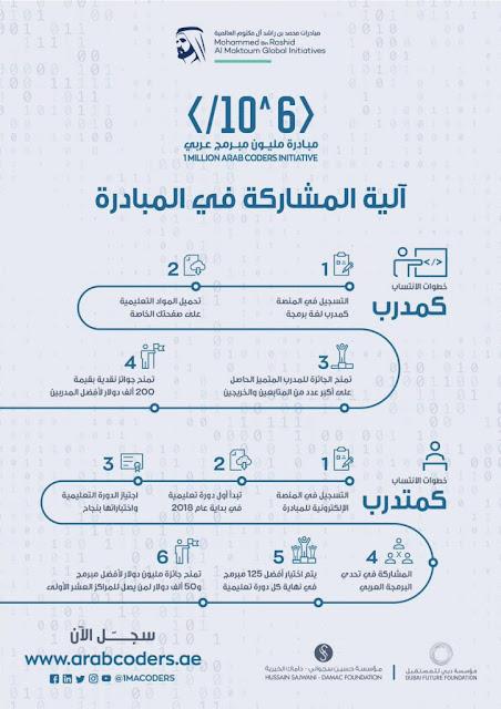 الية المشاركة في مبادرة مليون مبرمج عربي