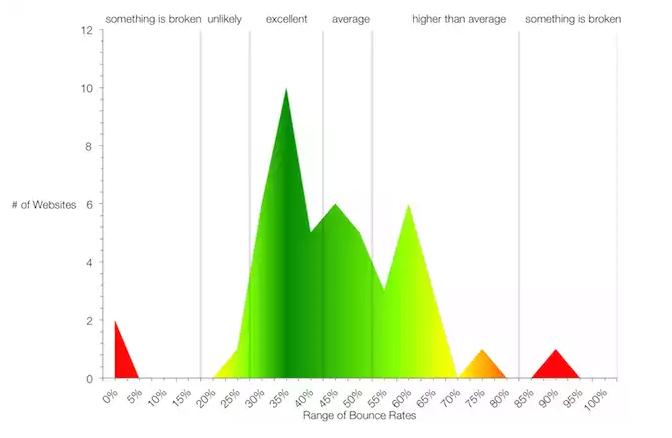 Nilai Bounce rate berdasarkan kategori