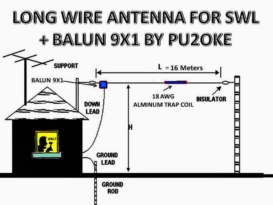 oke antennas new long wire antena balun 9x1 for swl. Black Bedroom Furniture Sets. Home Design Ideas