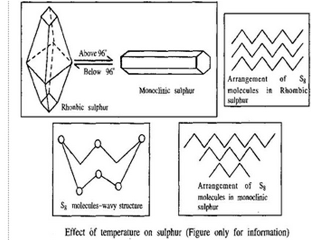 HSEB chemistry notes | Allotropes of Sulphur - Plus two HSEB notes