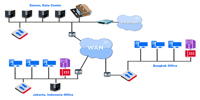 Sistem Keamanan Wide Area Network