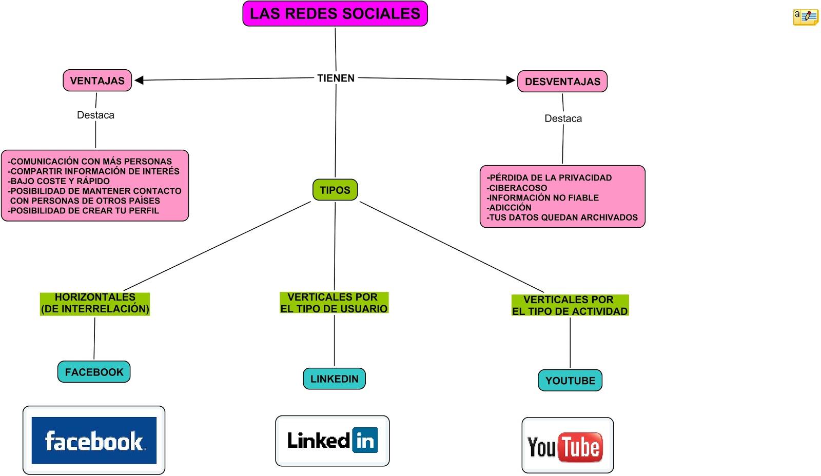 Seguridad En Internet Red Conceptual Redes Sociales