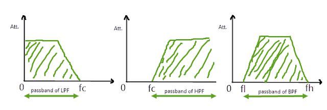 What is difference between Passband and Bandpass?