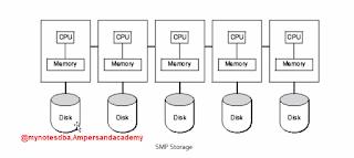 SMP Storage