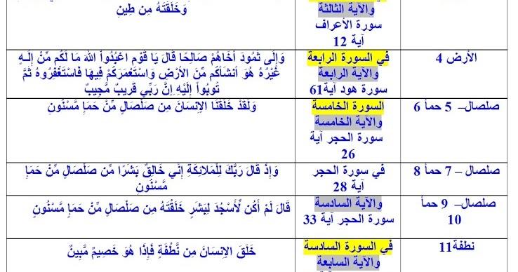 من الاعجاز في إشارة القرآن للمادة الوراثية رقميا وعلميا