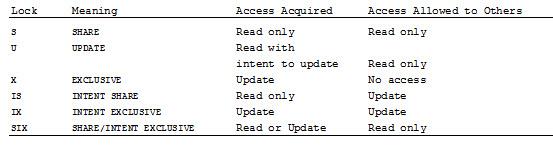 The Db2 Portal Blog: DB2 Locking, Part 2: Table Space and Table Locks