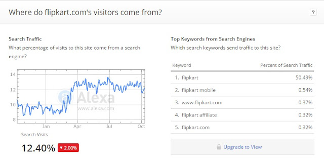 Search Traffic and Top Keywords from Search Engines