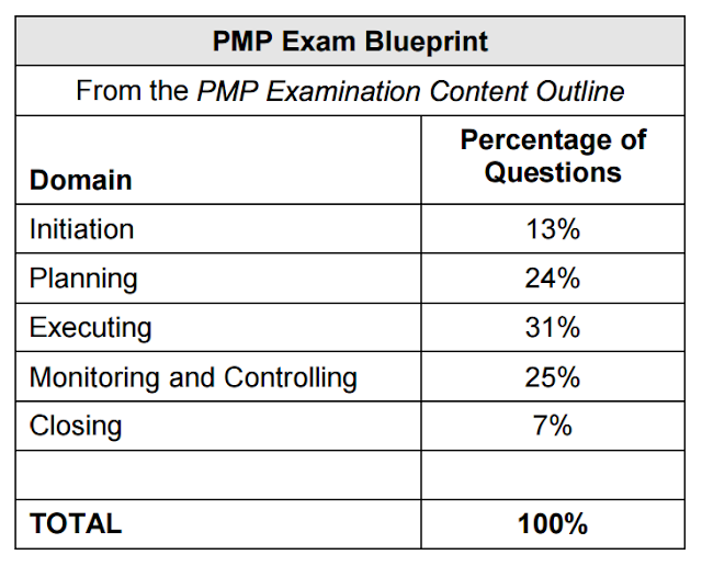 PMP Domain-wise distribution of Exam Questions