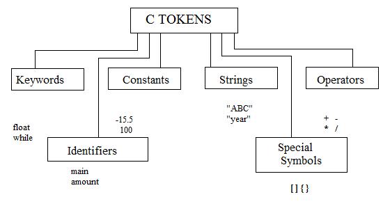 Working of Binary Operators in C Language