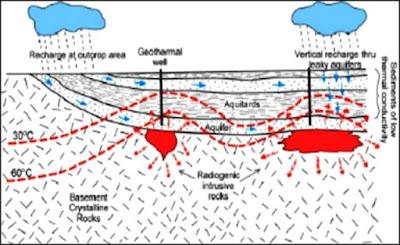 sistem panas bumi radiogenik
