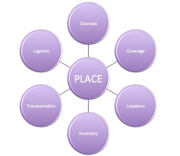place marketing mix web management business graphic role