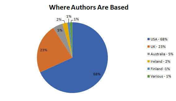 Where Authors Are Based