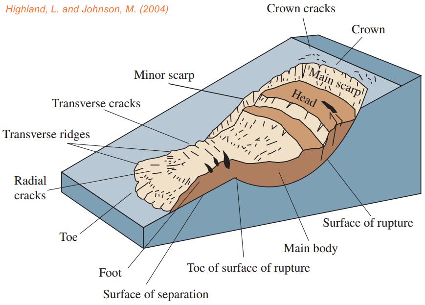 Tanah Longsor / Definisi, Jenis, Penyebab dan Mitigasi