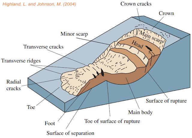 Apa yang dimaksud dengan Tanah Longsor? - Tipe / Jenis Tanah Longsor / Penyebab Tanah Longsor / Mitigasi Bencana Alam Tanah Longsor / Gerakan Tanah.