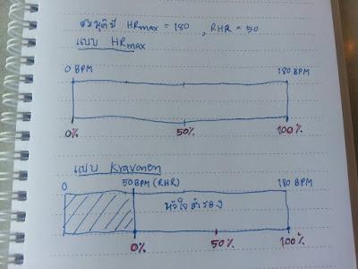 เปรียบเทียบโซนแบบ Kravonen กับแบบ HRmax