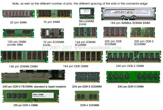 Why RAM is needed in computer & What is the work of memory ...