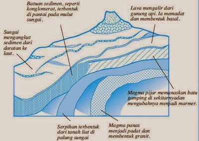 Batuan Metamorfosa