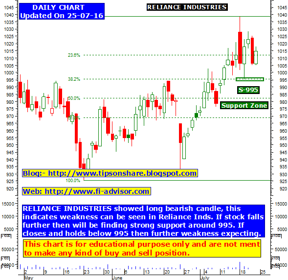 reliance industries overseas market entry actions Track sectors and industries performance, see top performing companies, and find news relevant to you a comprehensive research platform access bonds data, league tables and trends, world markets, macro maps, economic calendar events, and data archives.